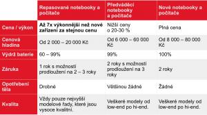 předváděcí notebooky